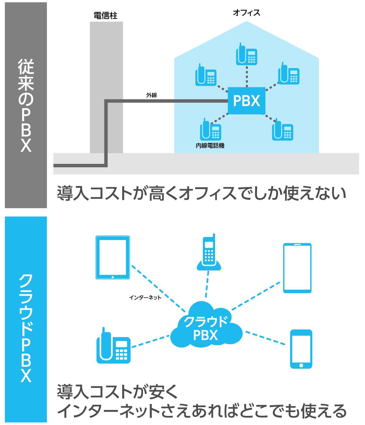 従来のPBXとクラウドPBXの違い