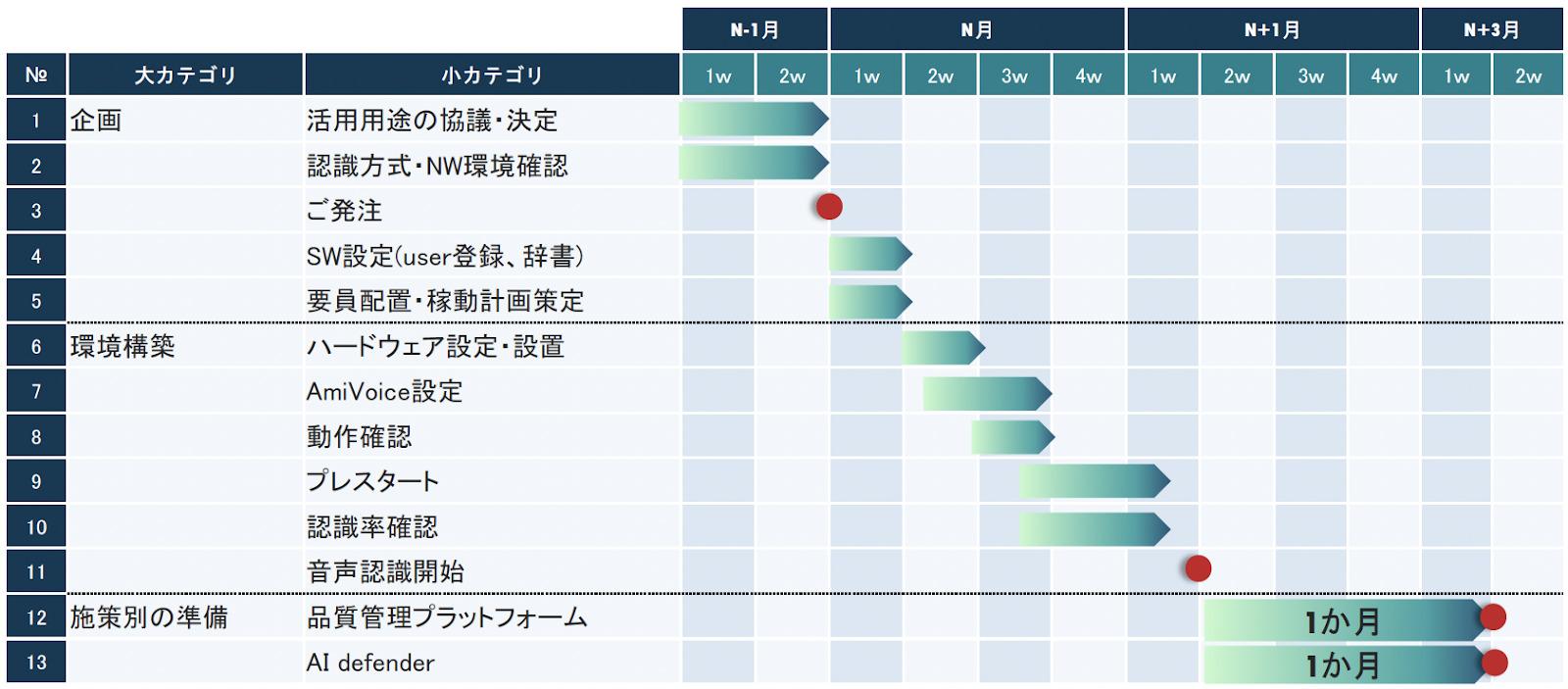 コンタクトセンターへの音声認識導入のスケジュールイメージ