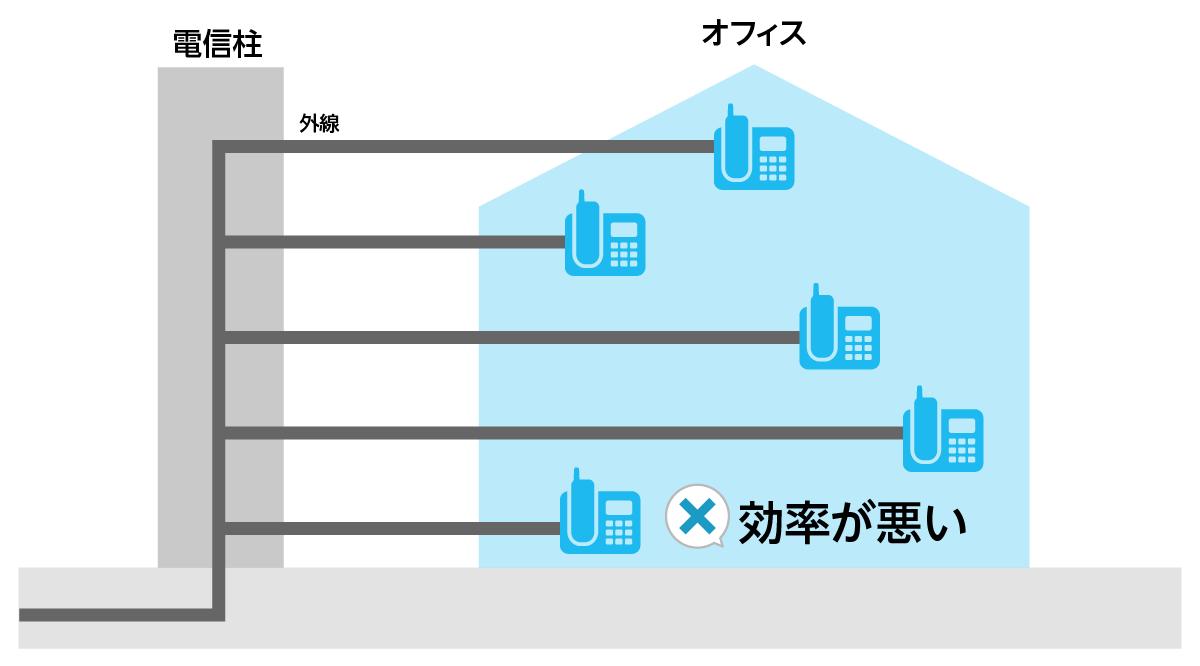 PBXを導入する目的は外線を効率的に活用するため