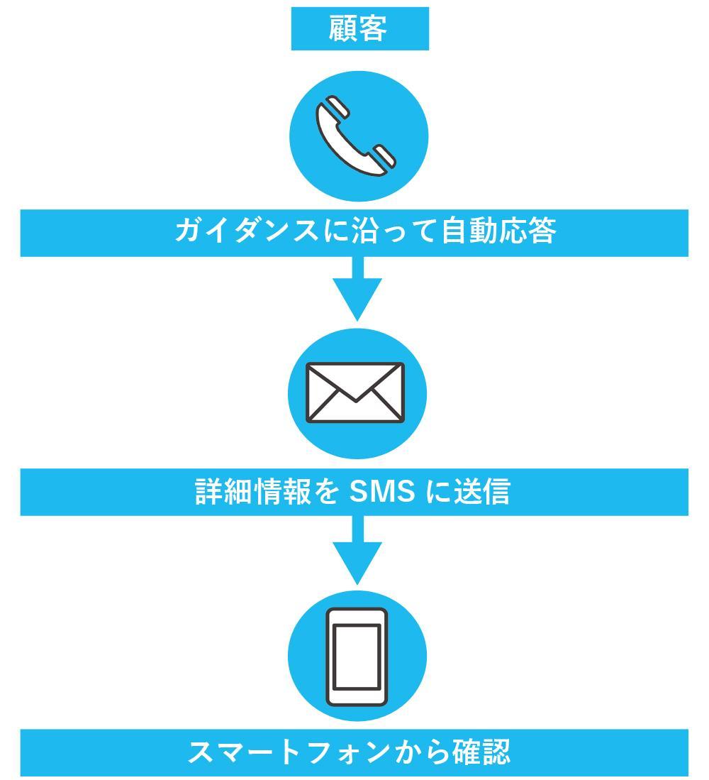 SMSの活用