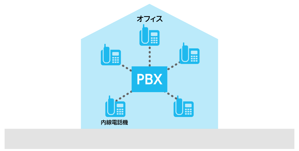 PBXとは?