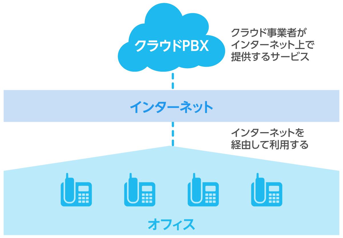 クラウドPBXとはクラウド事業者が提供するサービスを利用するPBX