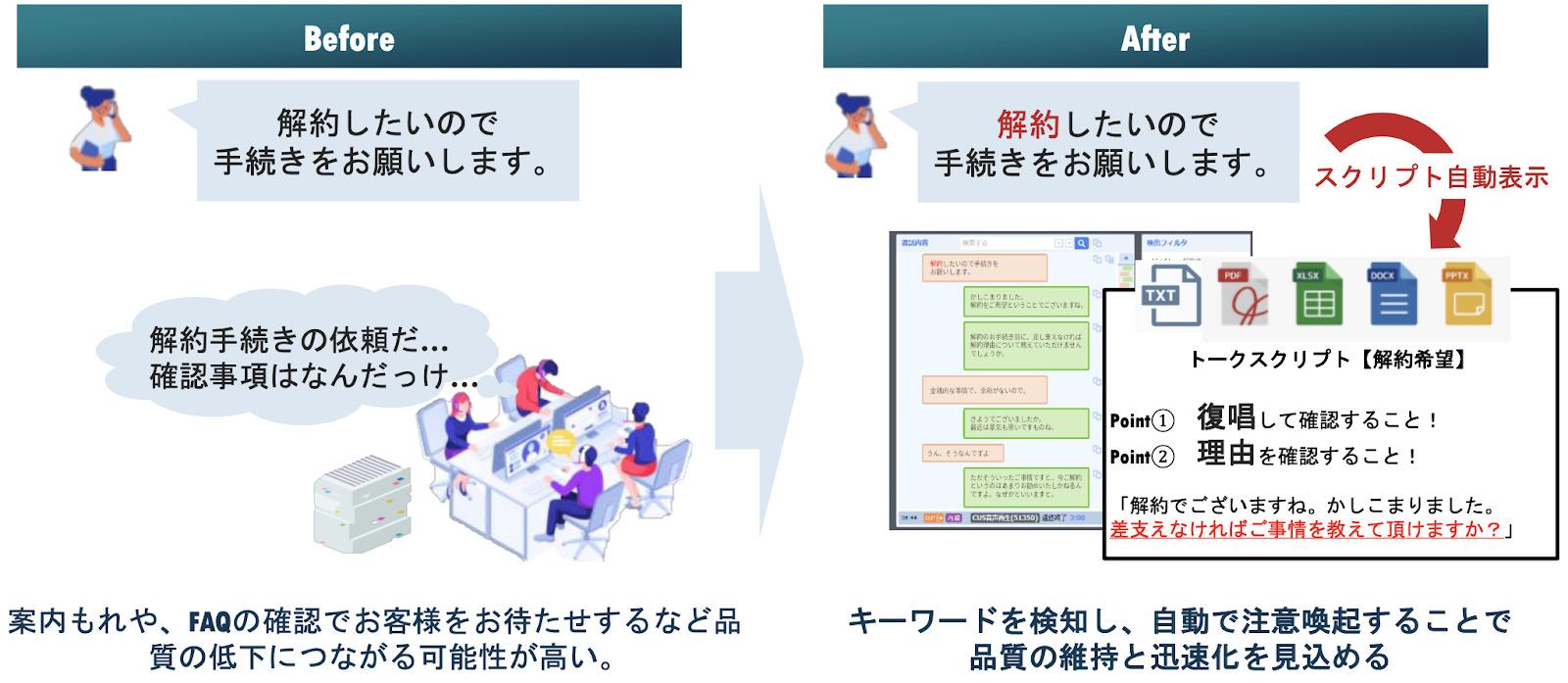 応対支援ツールの導入イメージ