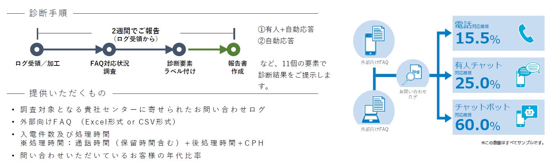 コールログ・チャットログ調査