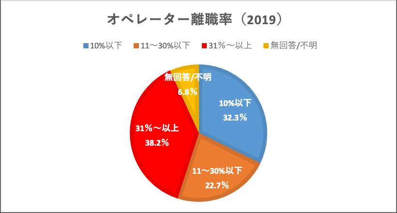 オペレーター離職率2019