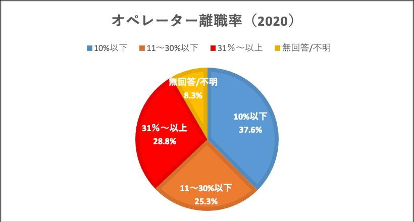 オペレーター離職率2020