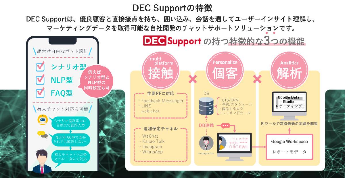 AIチャットボット『DEC Support』