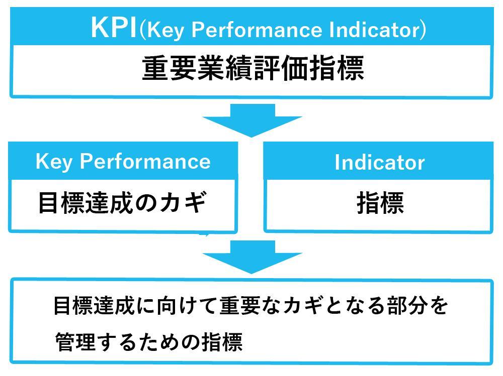 KPIの意味