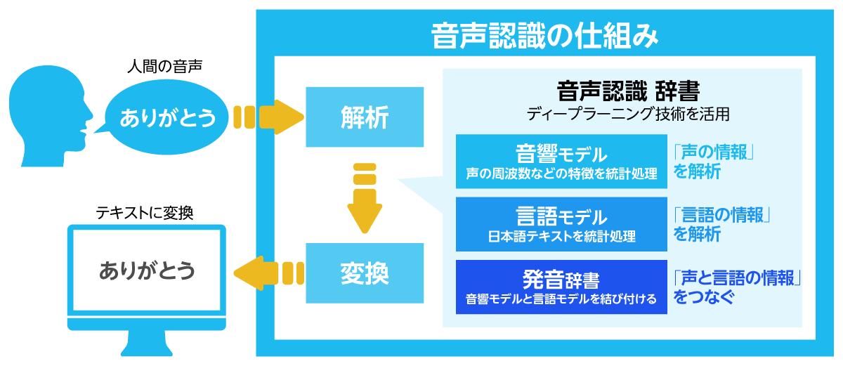 音声認識システム