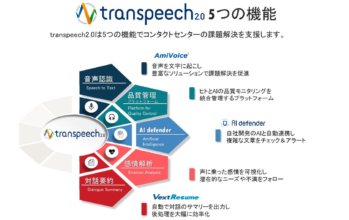 音声認識AI『transpeech2.0』