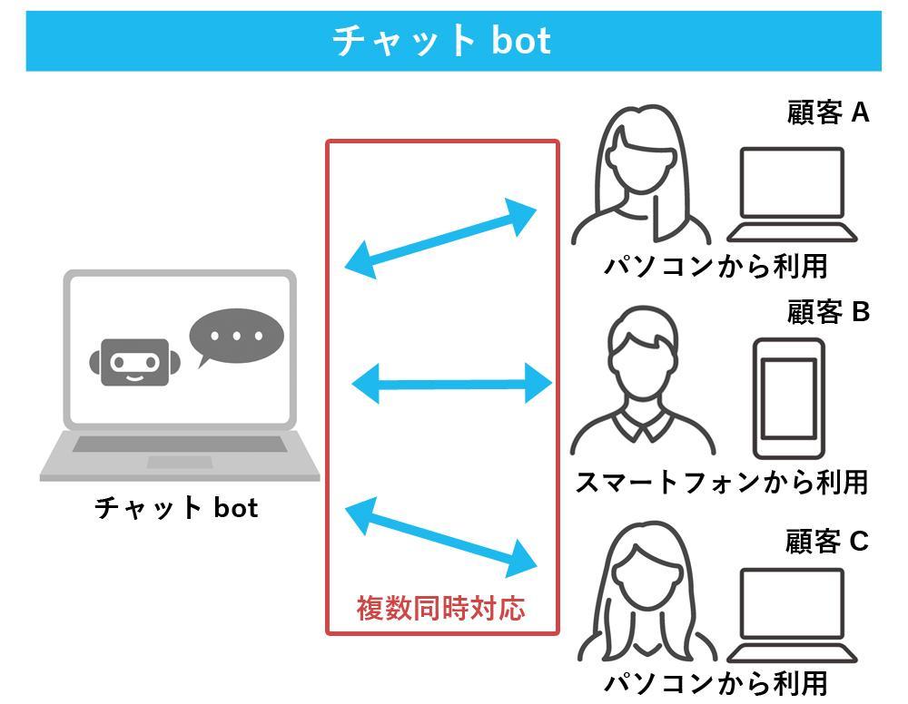 チャットbotとは