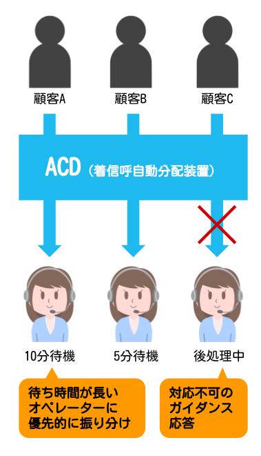 「ACD」とは、顧客から着信があった時に、通話先をルールに応じてコントロールできるシステムのことです。