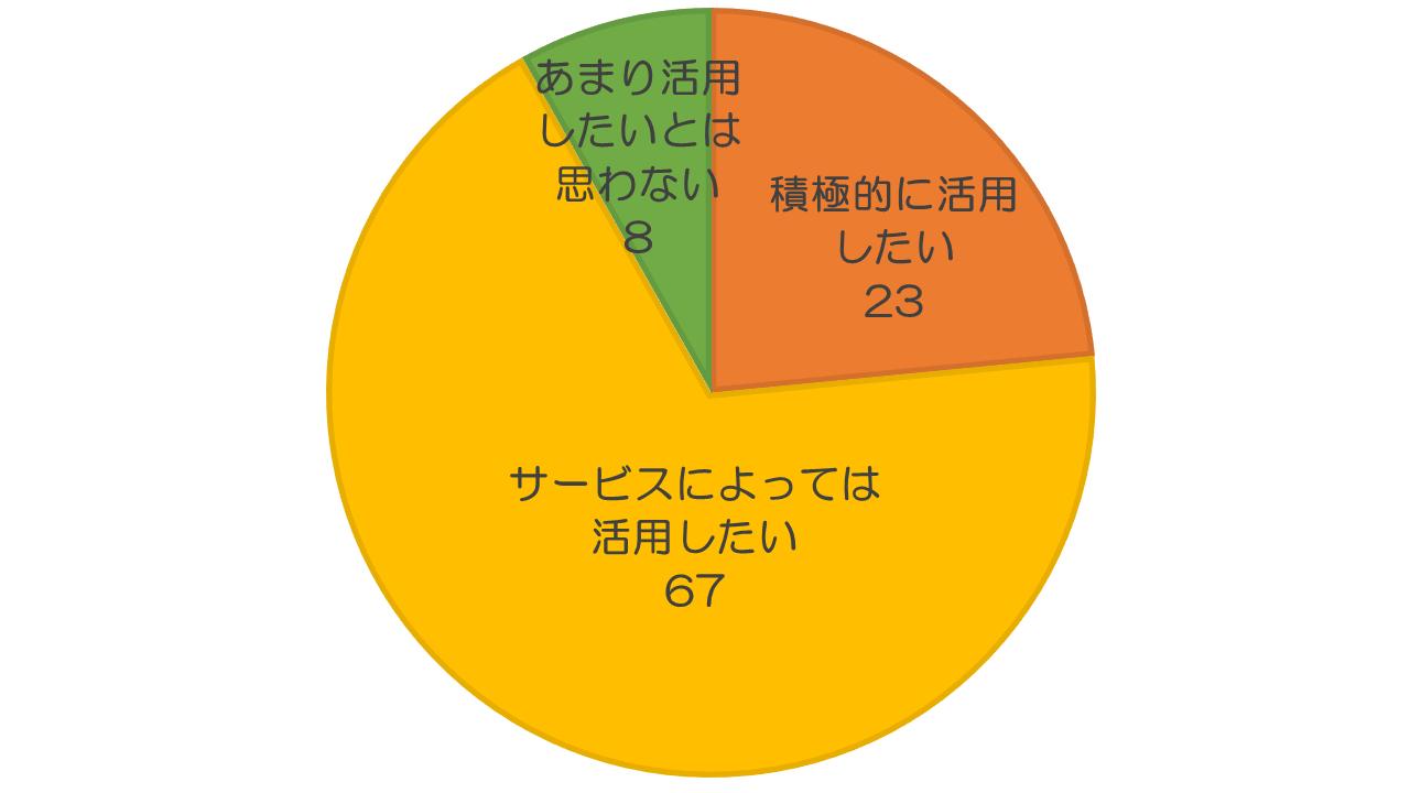 顔認証のオンライン本人確認(eKYC)の利用24%