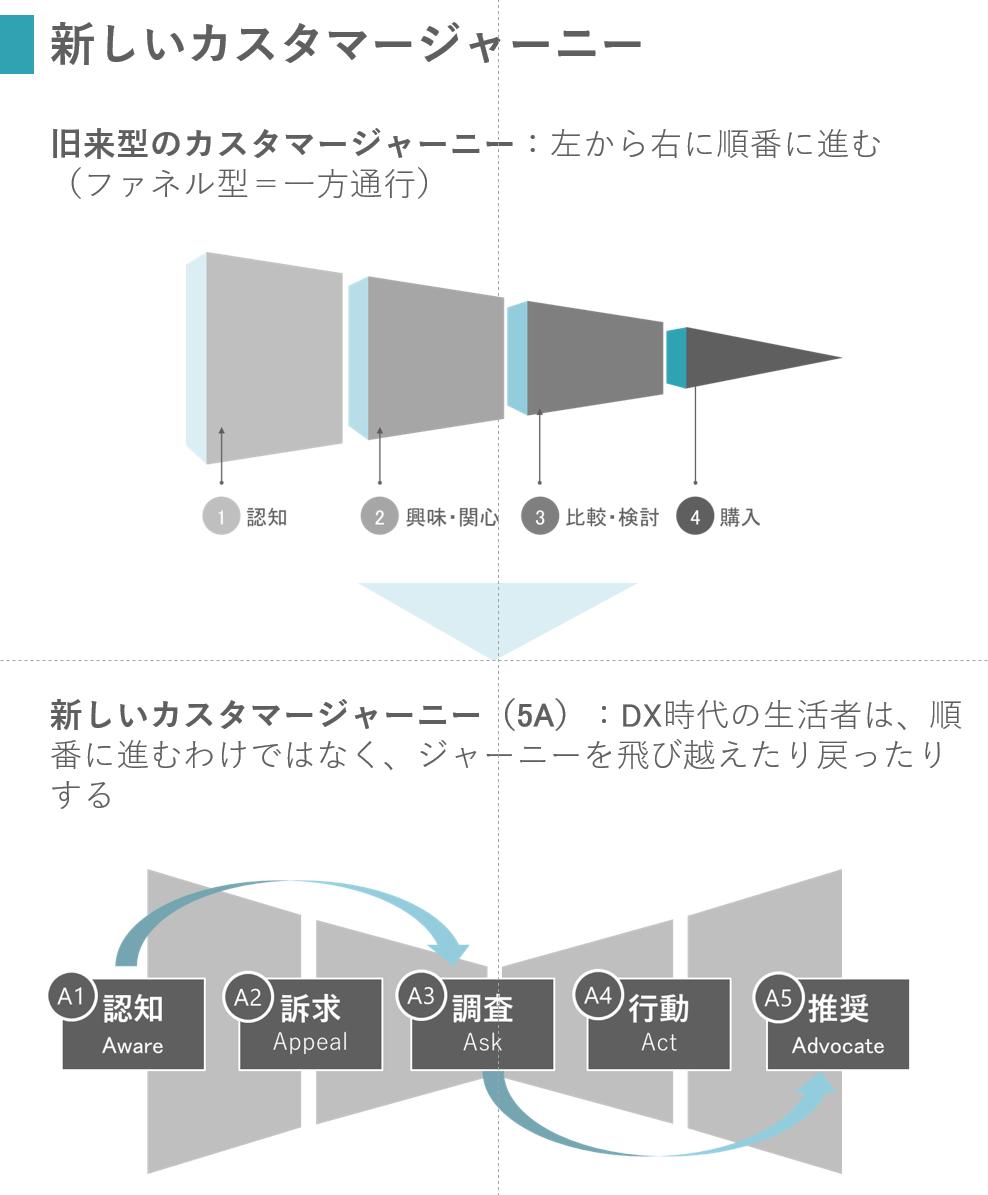 "CXの新しい考え方""5A""カスタマー・ジャーニー"