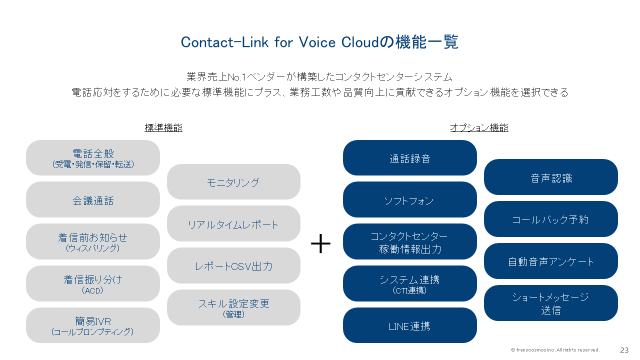Contact-Link for Voice Cloudの機能一覧