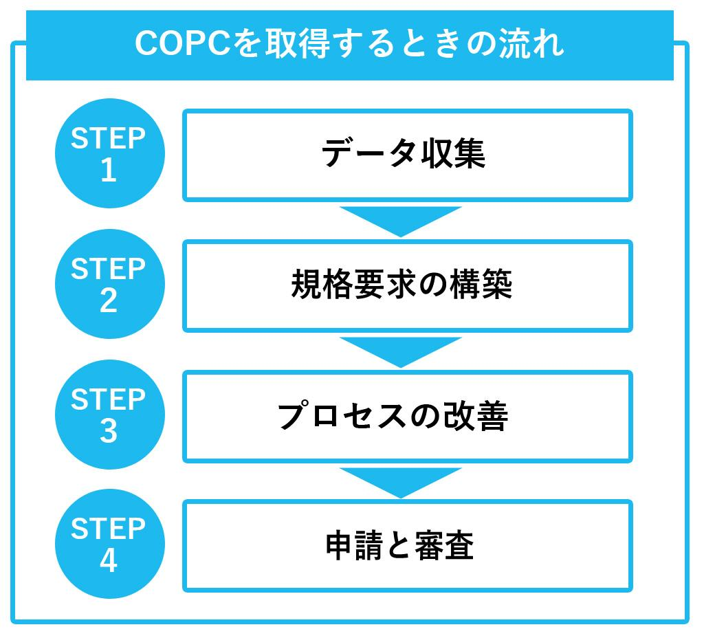 .COPCを取得するときの流れ