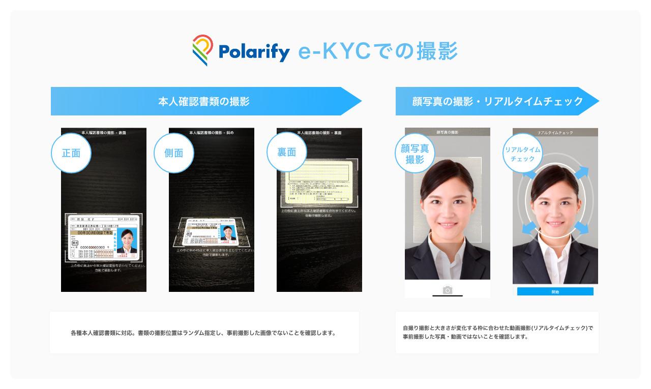 ソニー銀行株式会社にオンライン本人確認サービス「Polarify eKYC」を導入