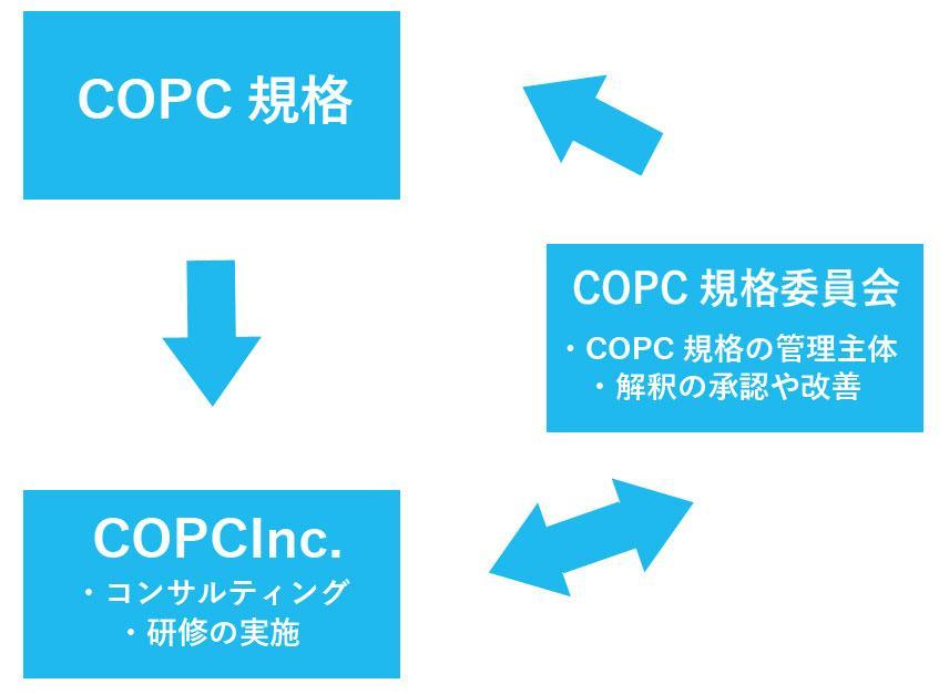 COPC規格委員会が管理主体となり改善や解釈を続けています。