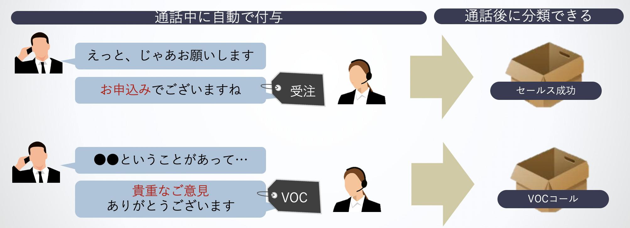 音声認識システムでキーフレーズを決めておけば、自動でカテゴリ分けが可能となります。