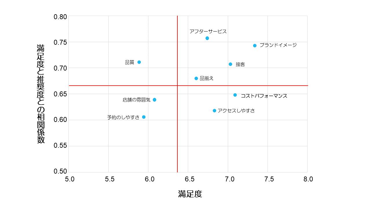 顧客満足度分析の座標図の一例