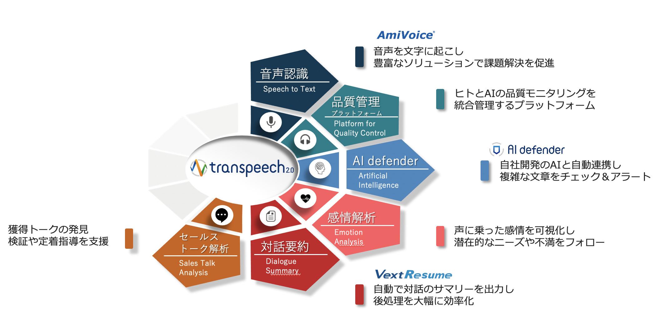 transpeech2.0の6つの機能と活用方法