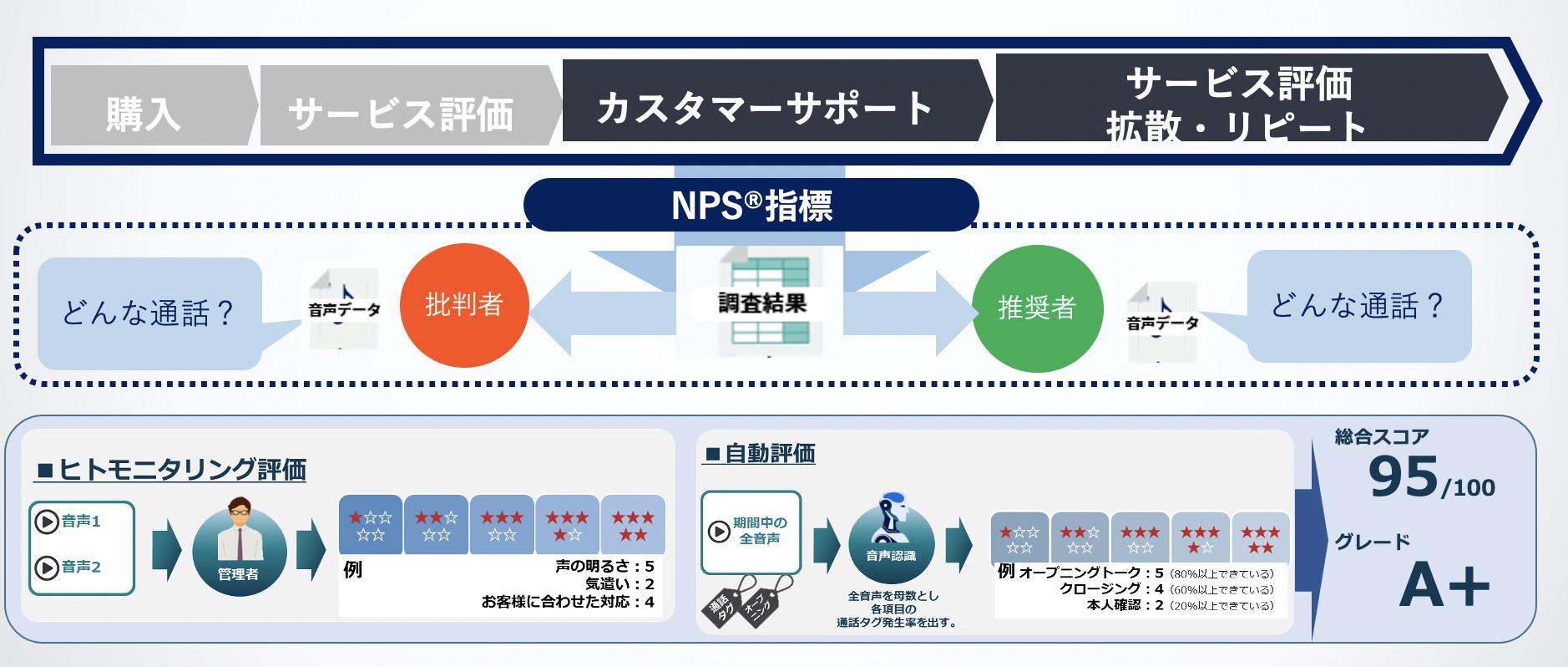 NPS®評価と応対を組み合わせれば、評価結果ごとのカテゴリ分けが可能になり、全体の傾向を掴むことができます。