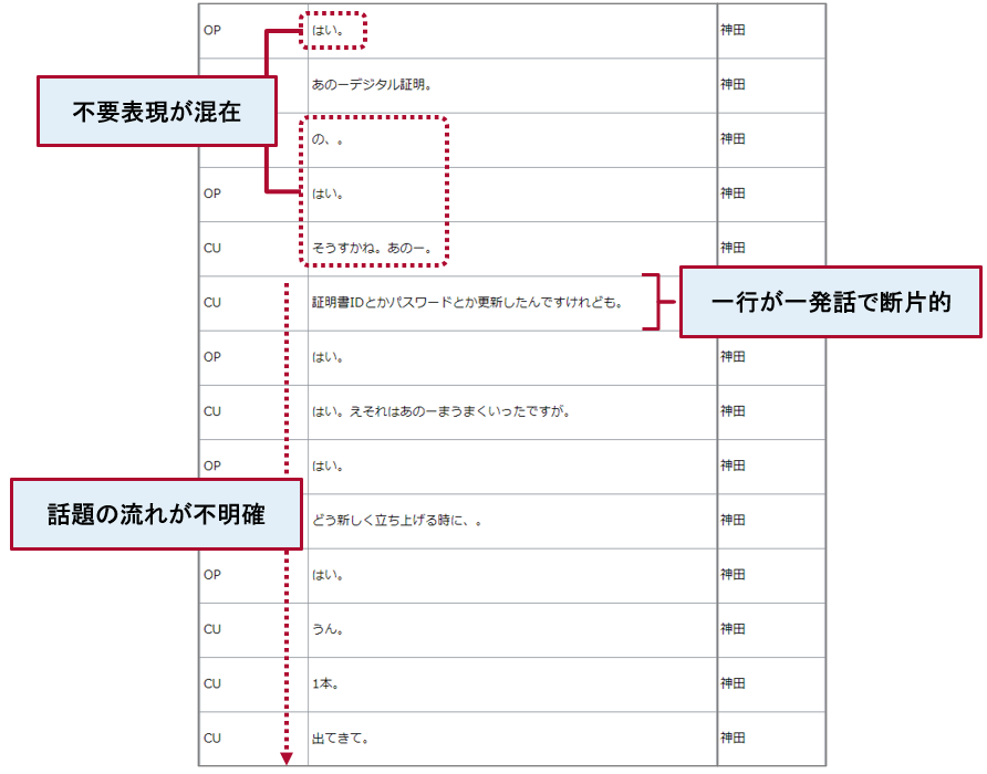 会話分析の手順説明 ~ 「VextMiner」を活用した分析の流れ