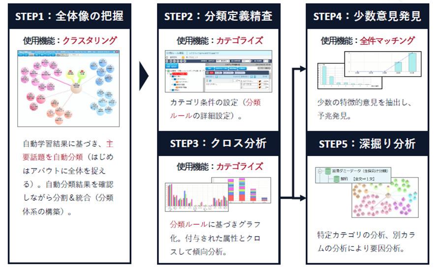 テキストマイニングツール「VextMiner」の会話分析の流れをご紹介しています。